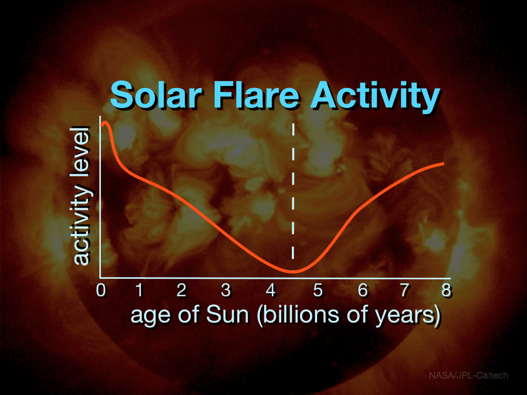 Can solar flare penetrate our atmosphere 2