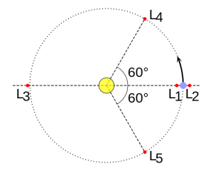 Figure: Jupiter's Lagrange Points (Wikimedia/Creative Commons) Newtonian mechanics predicts five special Lagrange points in the vicinity of two orbiting masses where a third, smaller mass or several much smaller masses can orbit at a fixed point from the larger masses. At both L4 and L5 along Jupiter's orbit a total of 5,921 asteroids have been discovered,4 which add up to a little more than ten percent of all the asteroids in the Main Belt.