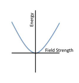 Figure 1: Typical energy potential Credit: Thomas Phillips