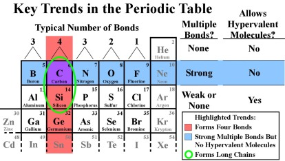 Figure 1: Upper-right corner of the periodic table showing some important trends in bonding. Image credit: John Millam