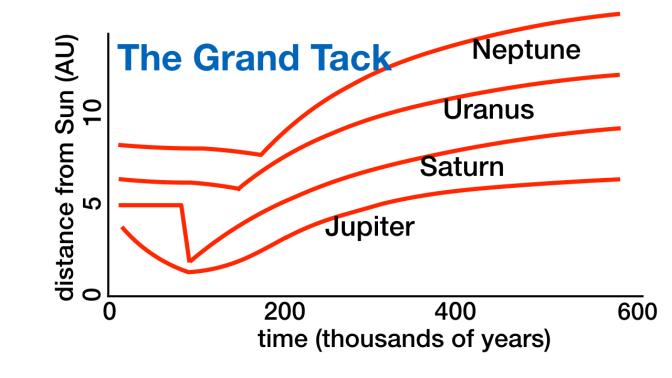 Grand Tack Chart